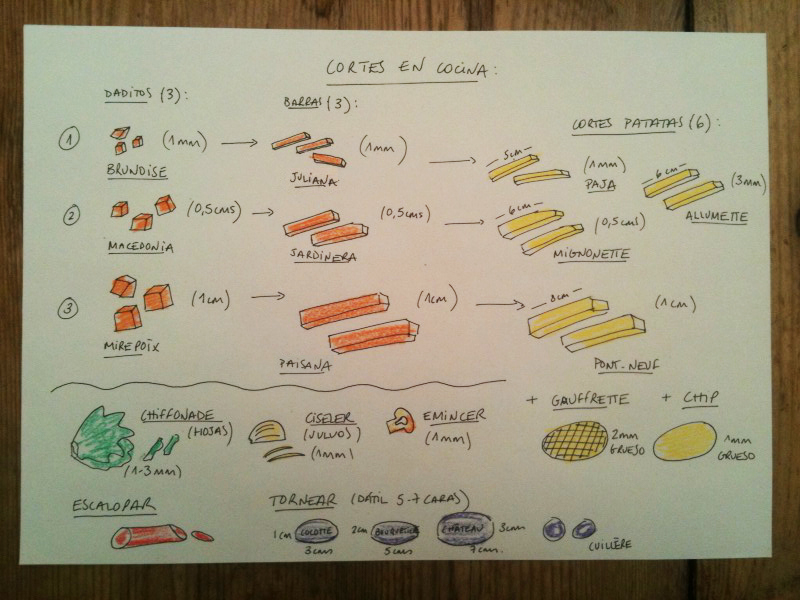 Cortes en cocina in the mood for food for Grado medio cocina y gastronomia